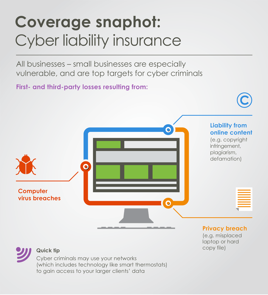 TruShield- Infographic on Cyber Liability Insurance