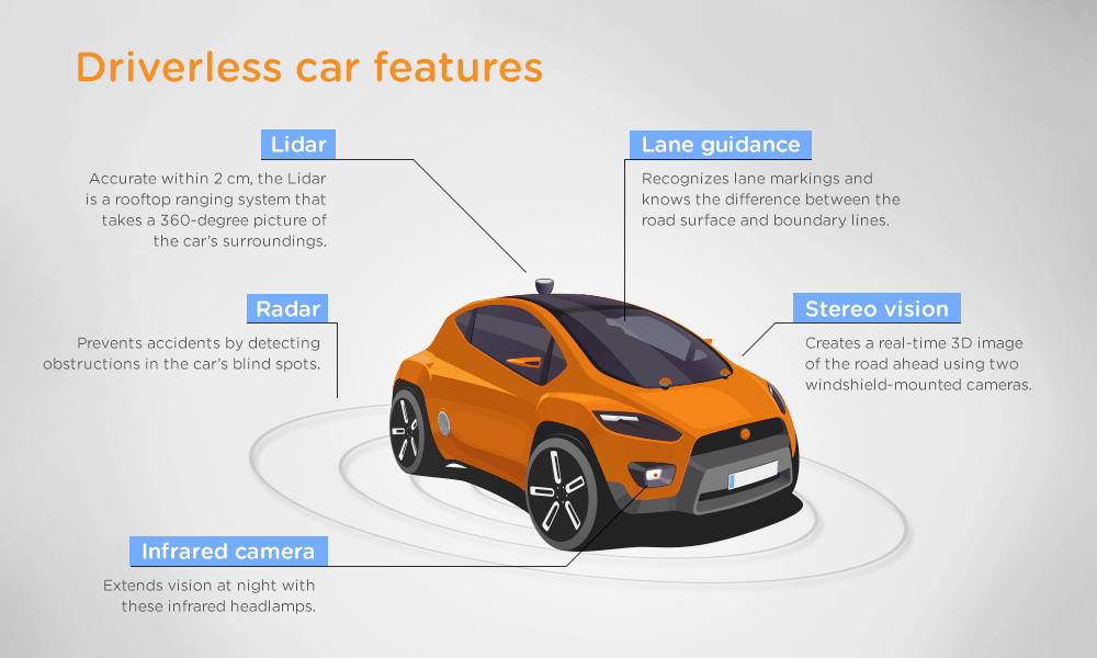 Features In A Self Driving Car