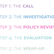 Image highlighting the 5 steps in the insurance claims process